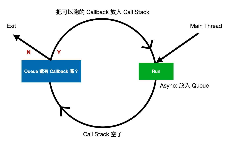 simplified event loop
